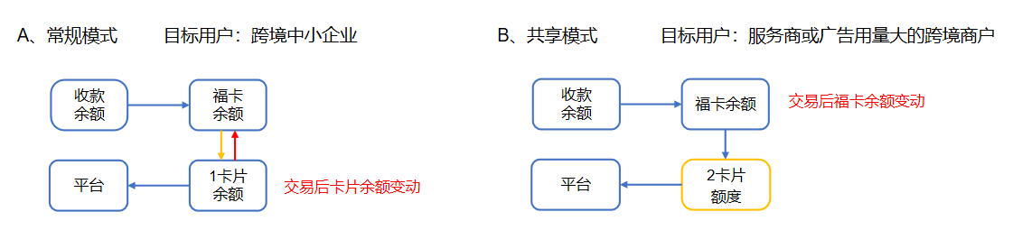 PingPong-福卡介绍(一)